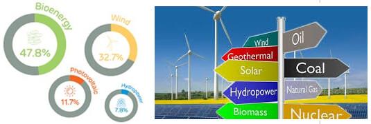 J&J uses 100% renewable energy