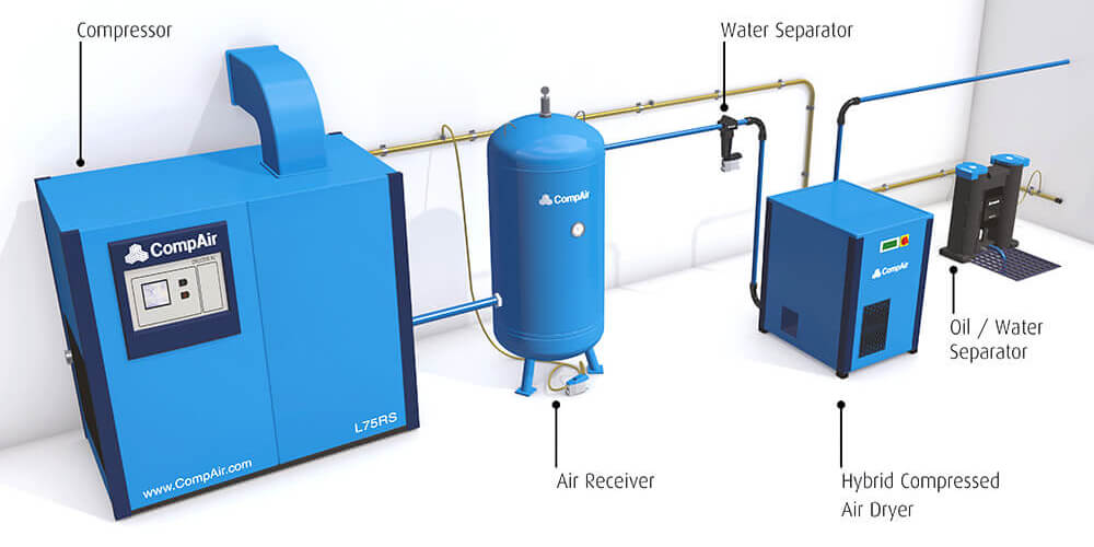 CompAir Air Treatment and Accessories