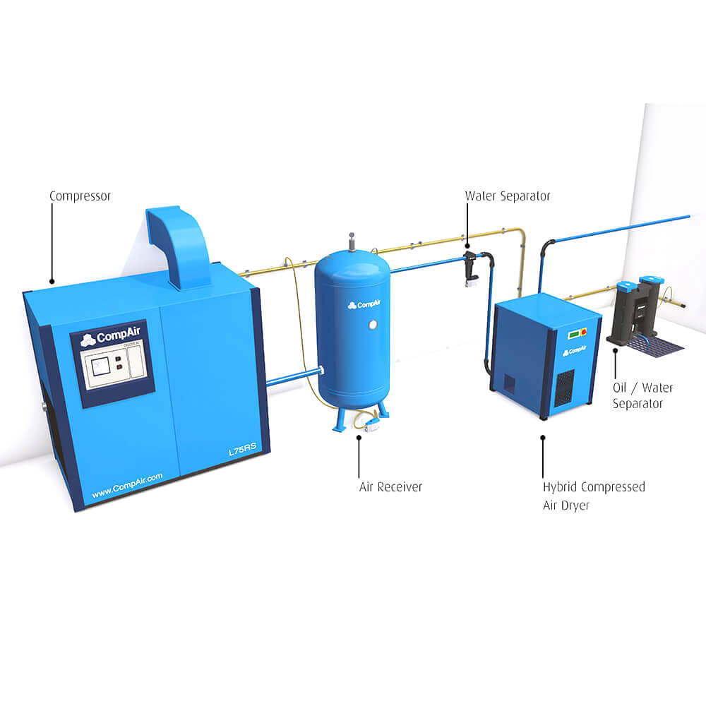 Gas and Air Treatment
